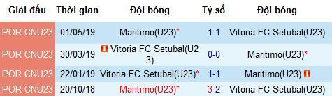 Nhận định U23 Maritimo vs U23 Vitoria Setubal: Chia điểm đầu mùa