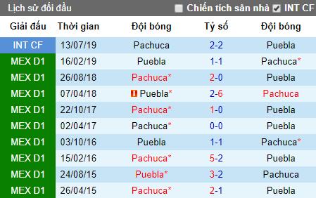 Nhận định Puebla vs Pachuca: Sa sút không phanh