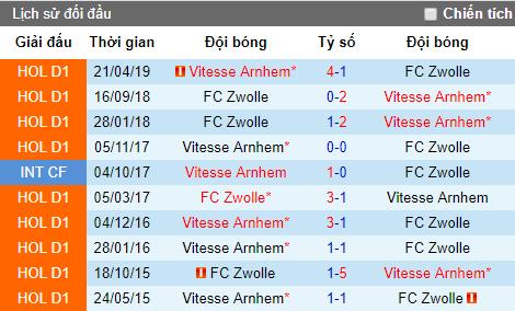 Nhận định Vitesse vs Zwolle: Niềm tin vào chủ nhà