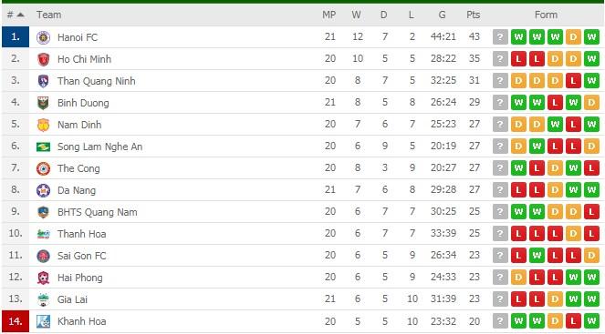 Bảng xếp hạng V-League hôm nay 16/8: Hà Nội độc chiếm ngôi đầu, HAGL báo động đỏ