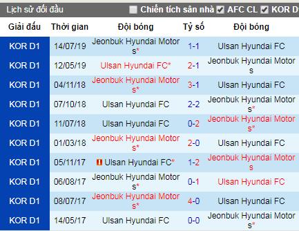 Nhận định Jeonbuk Motors vs Ulsan Hyundai: Giành lấy ngôi đầu
