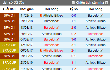 Nhận định Bilbao vs Barcelona: Ra quân thuận lợi