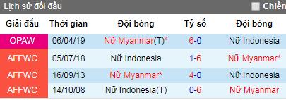 Nhận định Nữ Myanmar vs Nữ Indonesia: Chênh lệch đẳng cấp