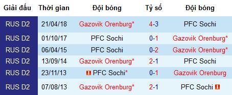 Nhận định Gazovik Orenburg vs PFC Sochi: Cuộc chiến nơi đáy bảng