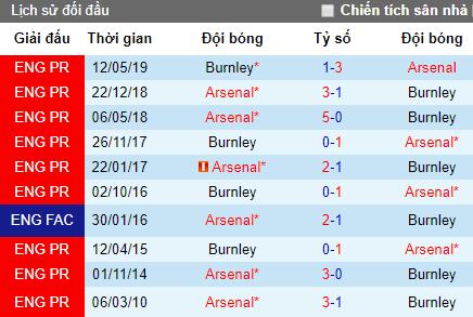 Nhận định Arsenal vs Burnley: Pháo đã lên nòng