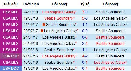 Nhận định LA Galaxy vs Seattle Sounders: Tiếp đà chiến thắng