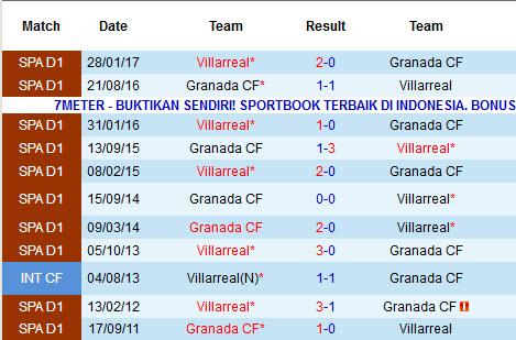 Nhận định Villarreal vs Granada: Điểm tựa Ceramica