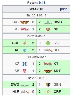 Bảng xếp hạng LCK 2019: SKT dự playoffs, GRF đứng đầu