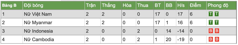Bảng xếp hạng AFF Cup nữ 2019 của ĐT Việt Nam:  Vững ngôi đầu
