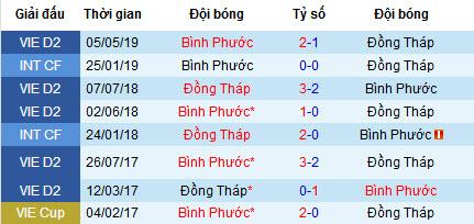 Nhận định Đồng Tháp vs Bình Phước:  Chen chân vào top 2