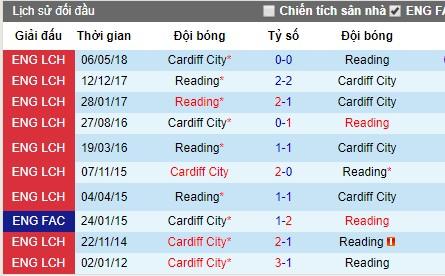 Nhận định Reading vs Cardiff City: Những vị khách tham vọng