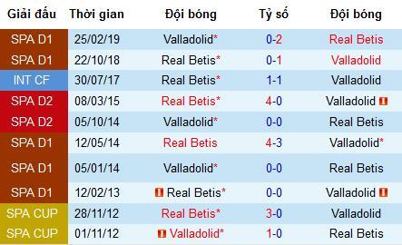 Nhận định Real Betis vs Real Valladolid: Trụ hạng chỉ dành cho đội khách