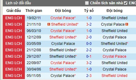Nhận định Sheffield United vs Crystal Palace: Quyết tâm của tân binh