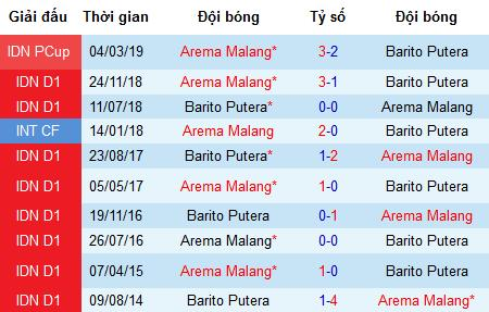 Nhận định Arema Malang vs Barito Putera: Đèn đỏ ở ngay sau lưng