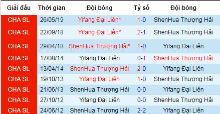 Nhận định Dalian Yifang vs Shanghai Shenhua: Vé đi tiếp cho chủ nhà