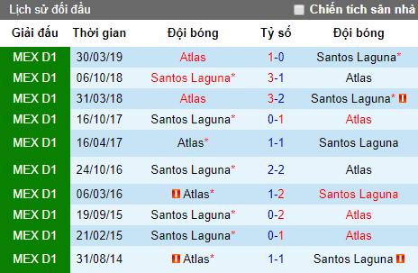 Nhận định bóng đá Atlas vs Santos Laguna, 9h ngày 3/8 (VĐQG Mexico)