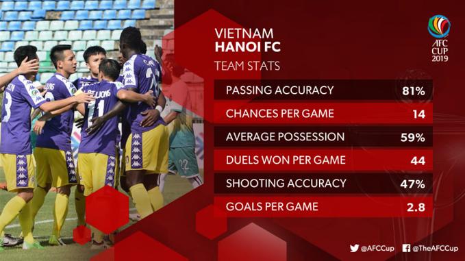 Hà Nội FC vs Altyn Asyr: Những thông tin không thể bỏ qua