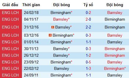 Nhận định Birmingham vs Barnsley: Hơi quá sức cho tân binh