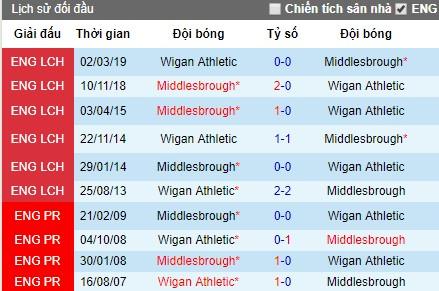 Nhận định Middlesbrough vs Wigan: Điểm tựa sân nhà