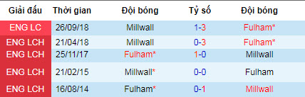 Nhận định Fulham vs Millwall: Khách đứt mạch bất bại