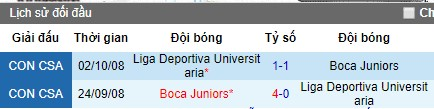 Nhận định LDU Quito vs Boca Juniors: Ông lớn Argentina ra oai