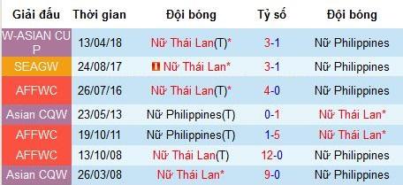 Nhận định nữ Thái Lan vs nữ Philippines: Tranh ngôi đầu bảng