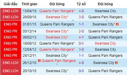"""Nhận định QPR vs Swansea: """"Thiên nga đen"""" tung cánh"""
