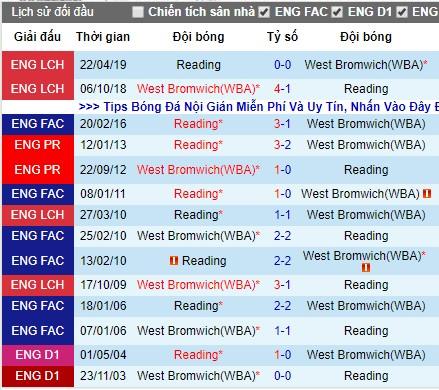 Nhận định bóng đá West Brom vs Reading: Quyết tâm của chủ nhà