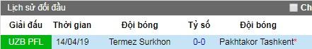 Nhận định Pakhtakor vs Surkhon Termiz: Trả cả vốn lẫn lời