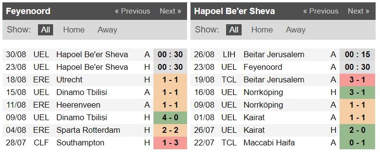 Nhận định Feyenoord vs Hapoel Beer Sheva, 0h ngày 23/8