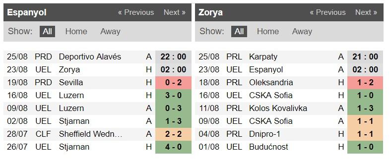 Nhận định Espanyol vs Zorya Luhansk, 2h ngày 23/8