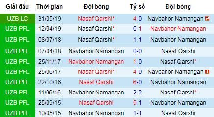 Nhận định Navbahor vs Nasaf Qarshi: Trả đủ món nợ đã nhận