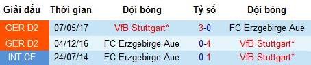 Nhận định Erzgebirge Aue vs Stuttgart: Giành ngôi đầu bảng