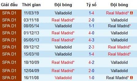 Nhận định Real Madrid vs Real Valladolid: Giành lại ngôi đầu bảng
