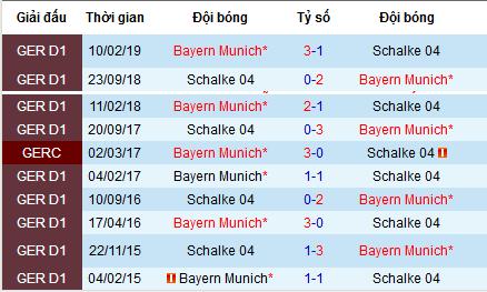 Nhận định Schalke vs Bayern Munich: Nhọc nhằn bám đuổi ngôi đầu