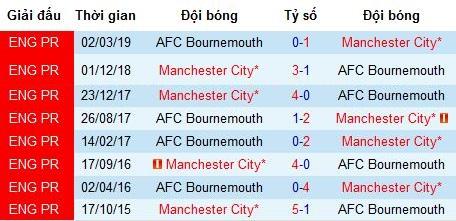 Nhận định Bournemouth vs Man City: Khi nhà vô địch nổi giận