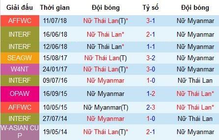 Nhận định nữ Thái Lan vs nữ Myanmar: Chủ nhà áp đảo hoàn toàn