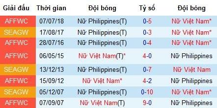 Nhận định nữ Việt Nam vs nữ Philippines: Tiếng nói của lịch sử