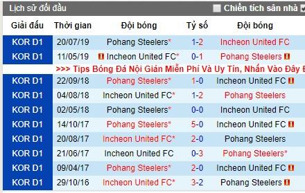 Nhận định Pohang Steelers vs Incheon: Quyết tâm của đội bóng cũ Công Phượng