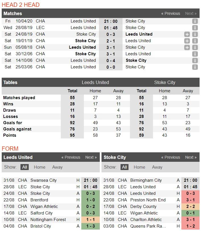 Nhận định Leeds United vs Stoke City: Phong độ quyết định