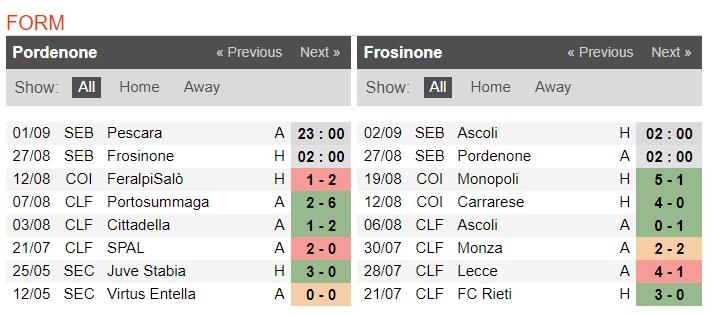 Nhận định Pordenone Calcio Ssd vs Frosinone: Điểm số đầu tiên