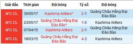 Nhận định Guangzhou Evergrande vs Kashima Antlers: Khó phá dớp