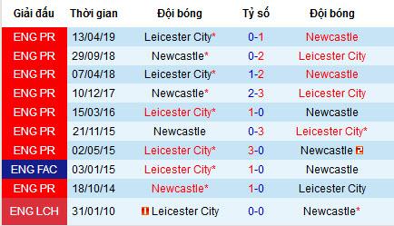 """Nhận định Newcastle United vs Leicester City: """"Bầy cáo"""" dễ sập bẫy"""