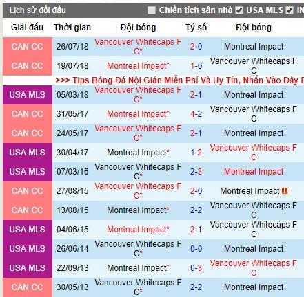 Nhận định Montreal Impact vs Vancouver Whitecaps: Tham vọng lớn, lợi thế lớn