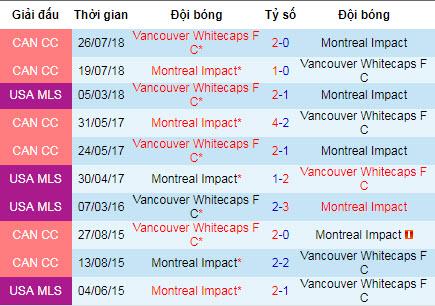 Nhận định Montreal Impact vs Vancouver Whitecaps: Bám sát top 7