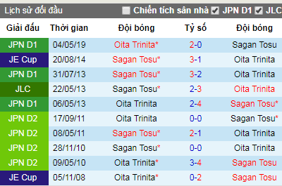 Nhận định bóng đá Sagan Tosu vs Oita Trinita, 17h30 ngày 4/8 (J-League)