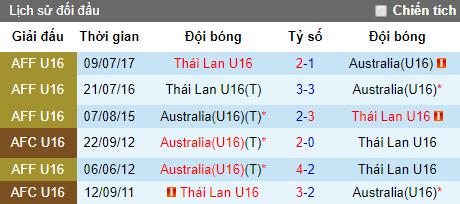 Nhận định bóng đá U15 Australia vs U15 Thái Lan, 18h ngày 3/8 (U15 Đông Nam Á 2019)