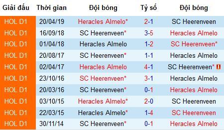 Nhận định bóng đá Heracles Almelo vs SC Heerenveen, 17h15 ngày 4/8 (VĐQG Hà Lan)