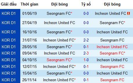 Nhận định bóng đá Incheon United vs Seongnam, 18h ngày 4/8 (K-League)