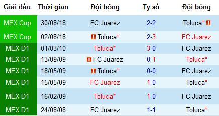 Nhận định bóng đá Juarez vs Toluca, 7h ngày 5/8 (VĐQG Mexico)